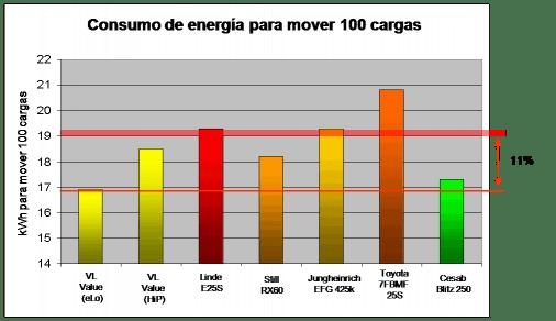 Grafico Eficiencia energética ERP25VL